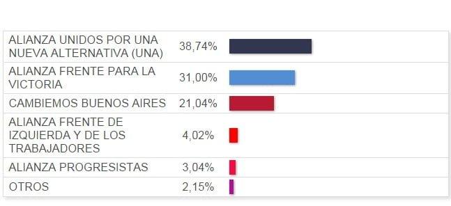 Resultados PASO San Fernando